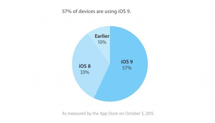 iOS 9 runs on 57% of iPhones, iPads and iPod Touchs