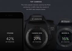 The iPhone is the undisputed king of all cameras on Flickr in 2015